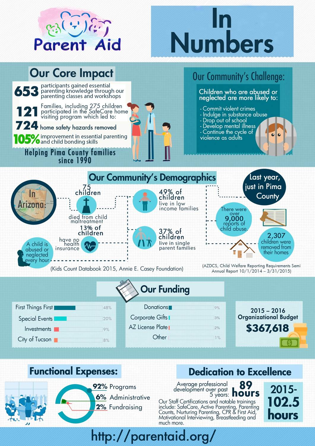 2016 parentaid infographic